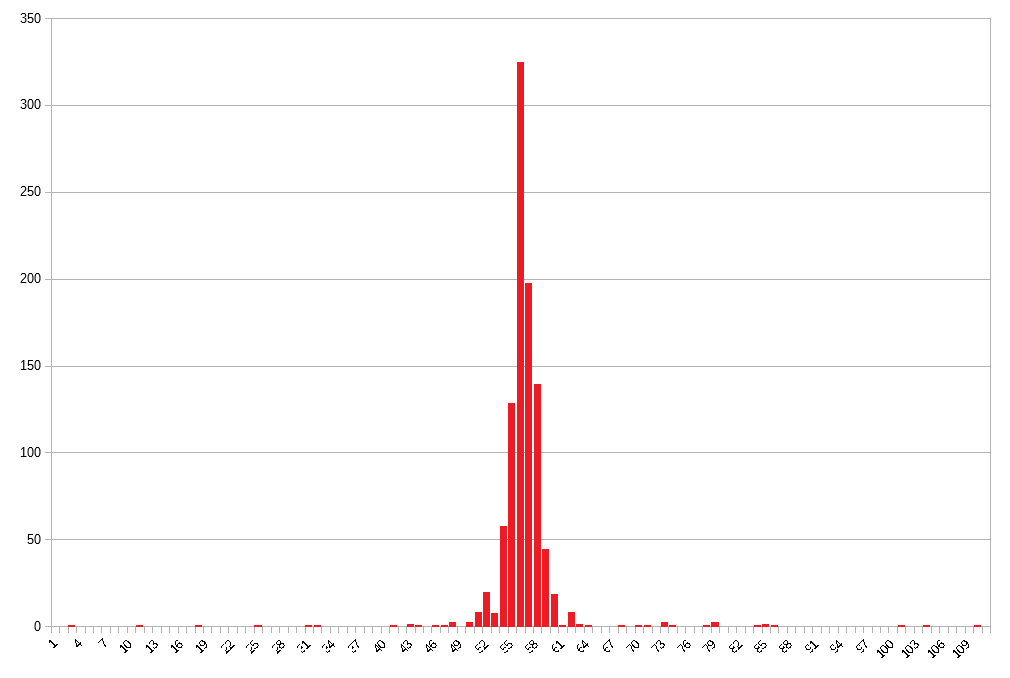 ADC-histogram1.png